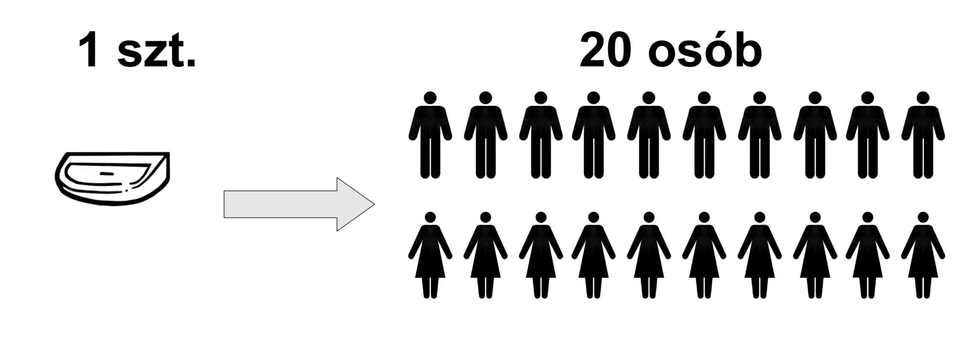 Projektowanie toalety publicznej ile umywalek na ilość osób