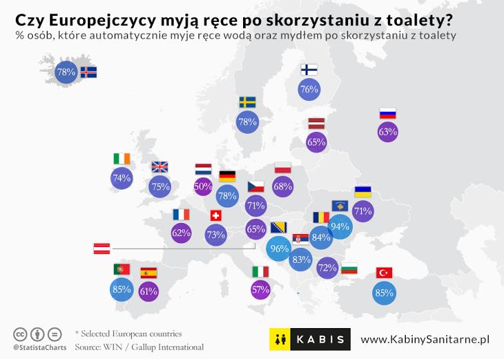 czy europejczycy myją rece po skorzystaniu z toalety